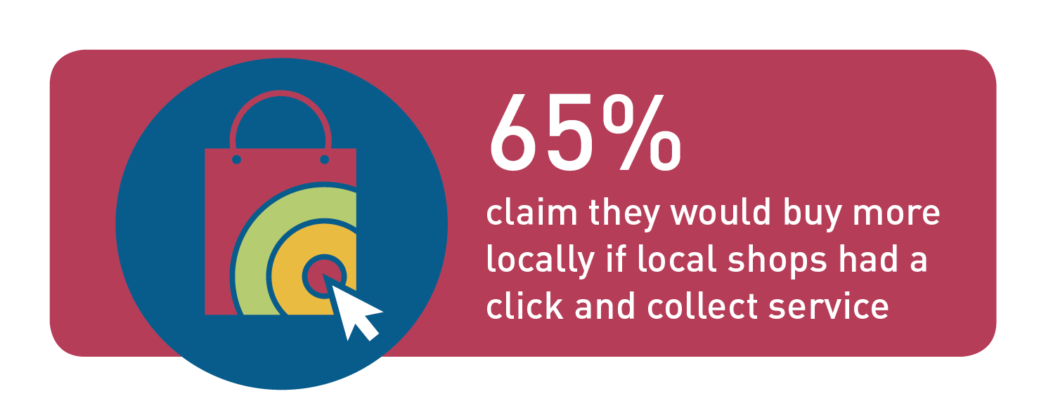 Digital Trends in Ireland 2018 Infographic: 65% claim they would buy more locally if local shops had a click and collect service
