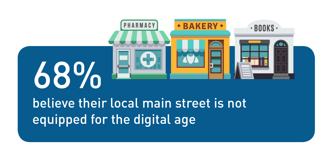 Digital Trends in Ireland 2018 Graphic: 68% believe their local main street is not equipped for the digital age