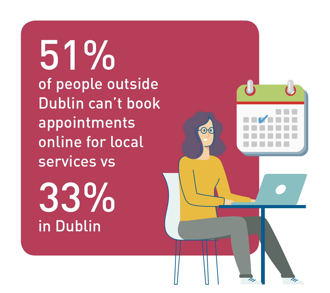 Digital Trends in Ireland 2018 Infographic: 51% of people outside Dublin can't book appointments online for local services vs 33% in Dublin