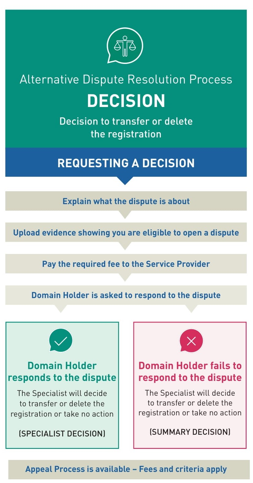 Alternative Dispute Resolution Process Graphic: Decision