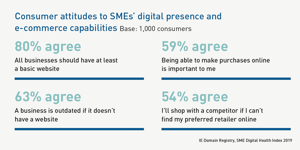 .IE - SME Digital Health Index 2019 - Consumer attitudes to SMEs' digital presence and e-commerce capabilities