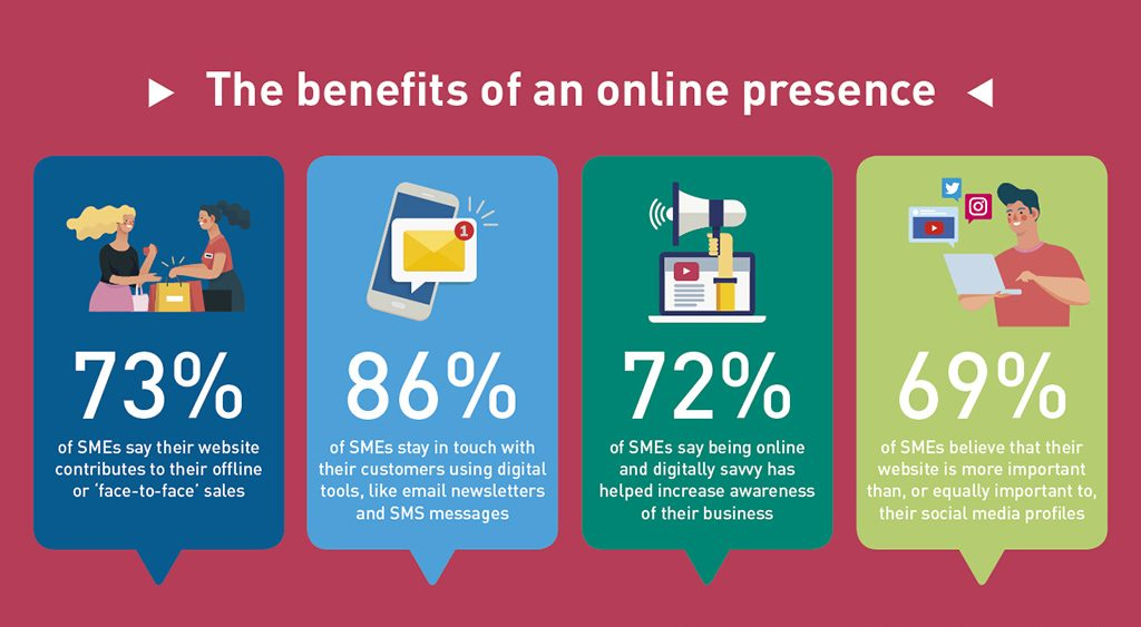 .IE - SME Digital Health Index 2019 - Benefits of an online presence