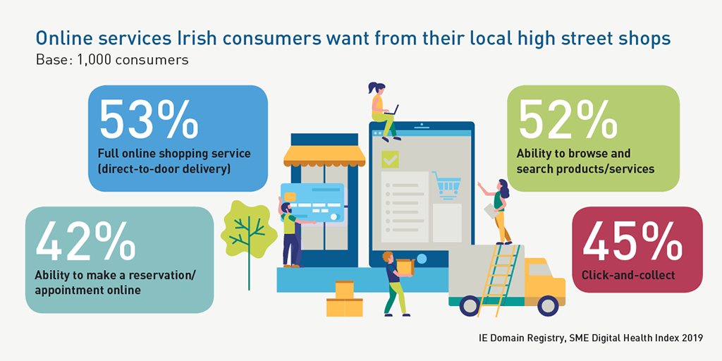.IE - SME Digital Health Index 2019 - Online services Irish consumers want from their local shops