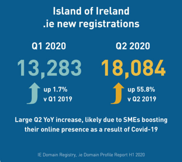 Island of Ireland .ie new registrations