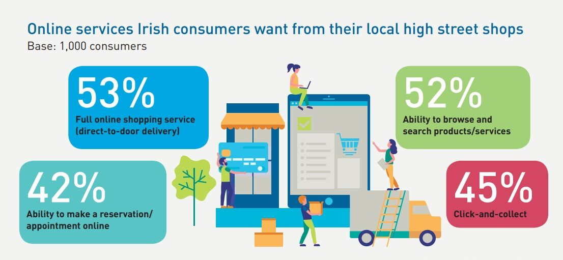 Online services Irish consumers want from their local high street shops