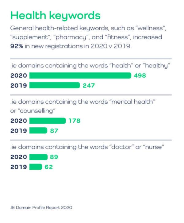 .IE Domain Profile Report 2020 Health keywords