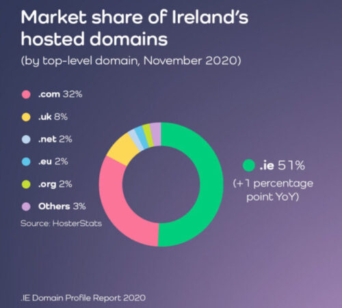 .IE Domain Profile Report 2020 Market share