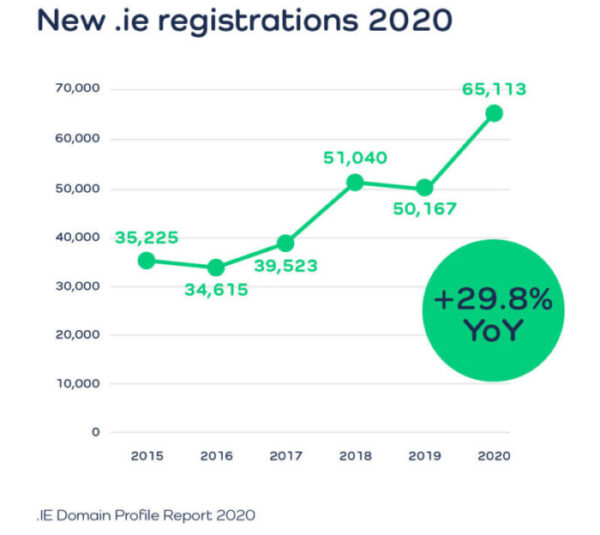 .IE Domain Profile Report 2020 New .ie registrations