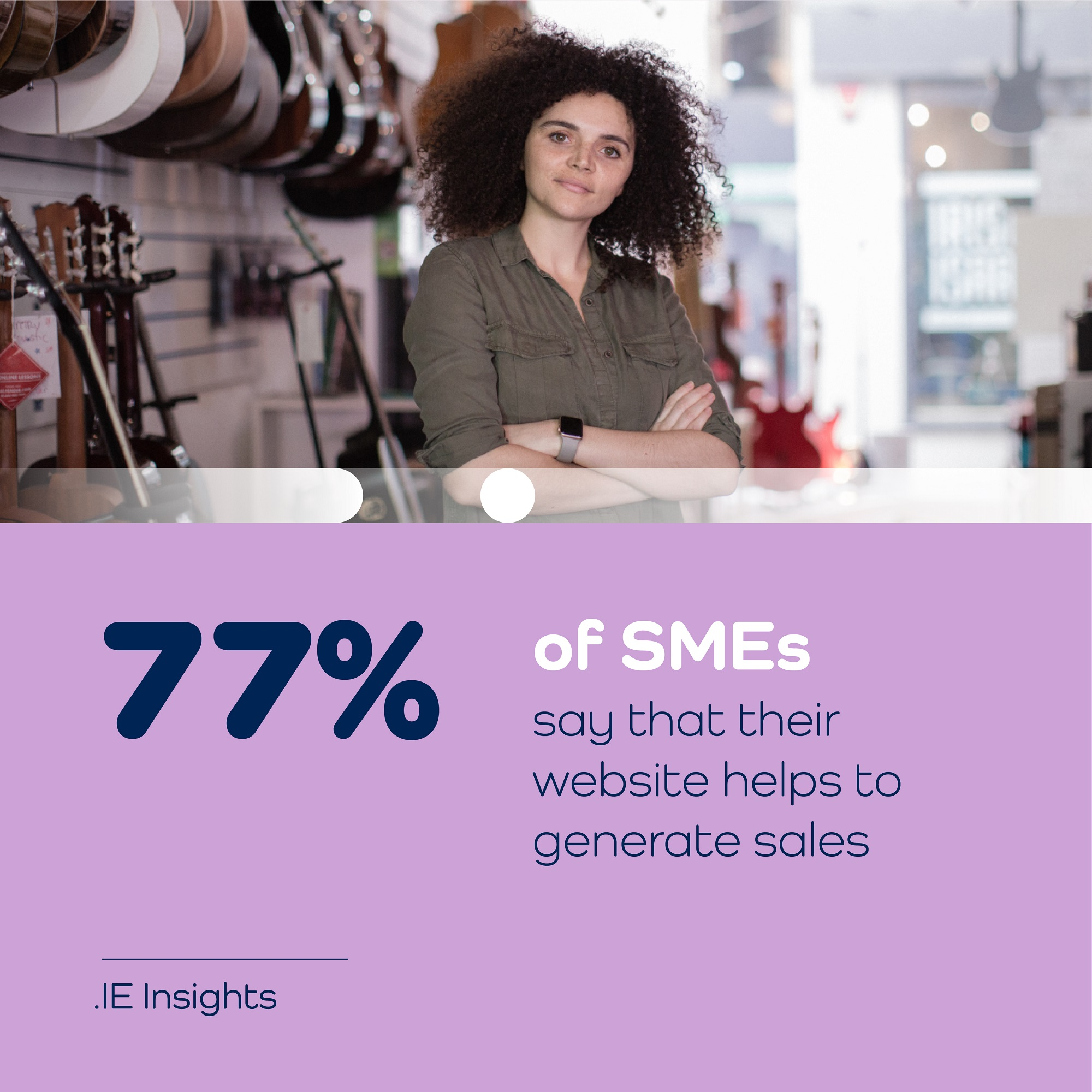 77% of SMEs say that their website helps to generate sales