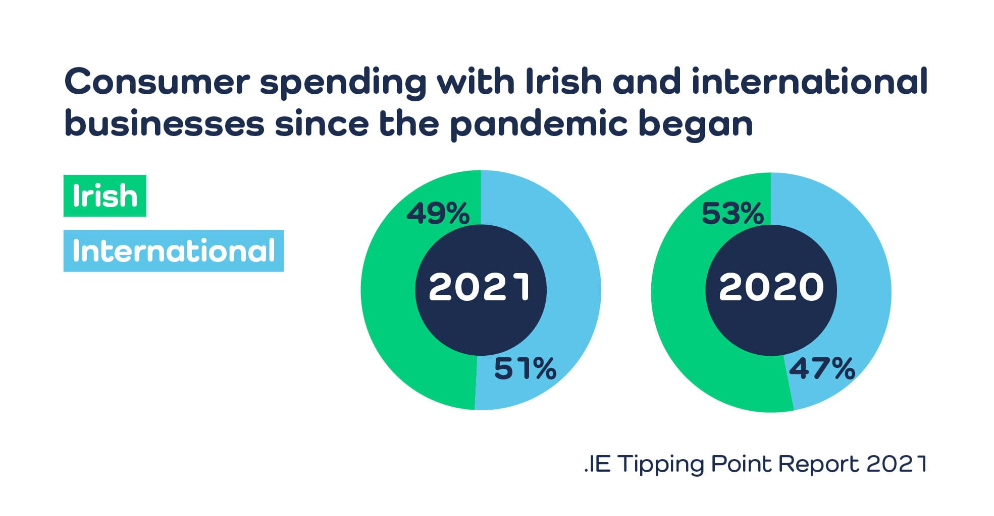 .IE Tipping Point 2021 - Consumer spending with Irish and international businesses