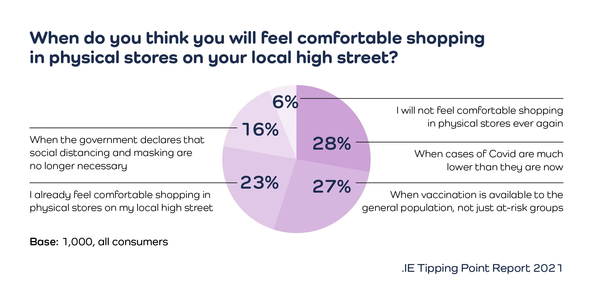 Pie chart- when will you feel uncomfortable shopping on high street/ tipping point 2021/ irish e-commerce