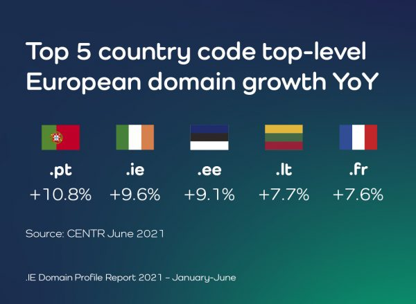 Ireland is second fastest-growing country code domain in Europe