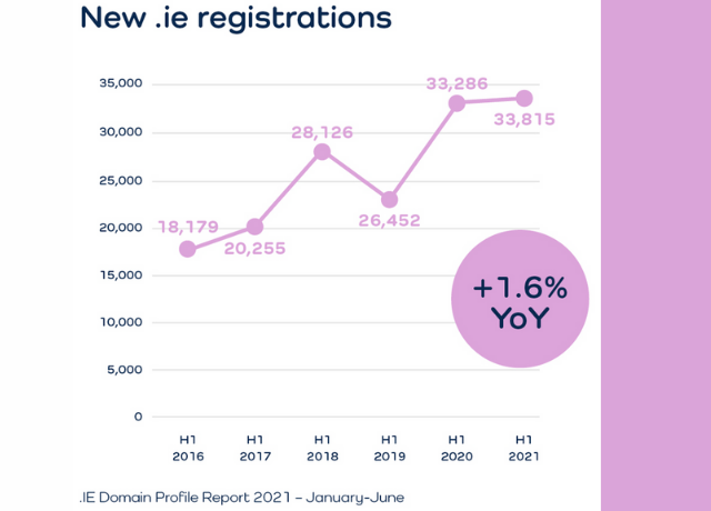 .IE Domain Profile Report H1 2021 - 1.6% YoY increase in .ie registrations