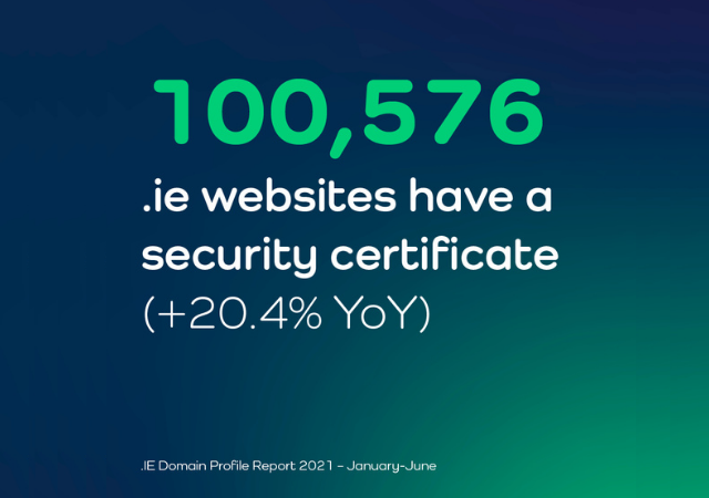 20.4% YoY increase in .ie websites that have a security certificate