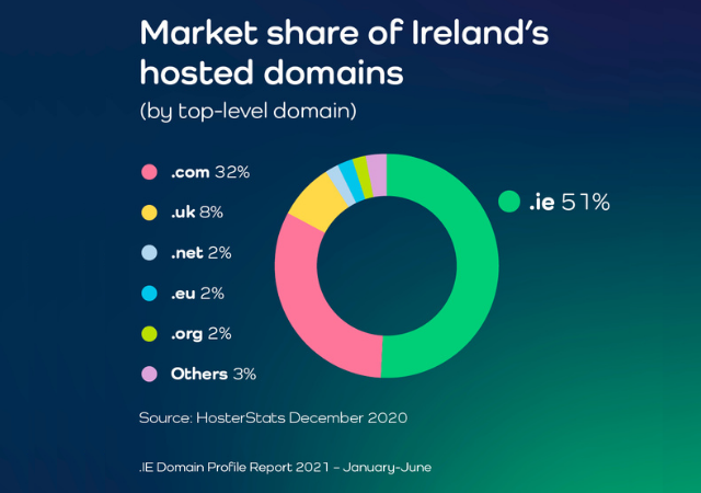 .IE Domain Profile Report H1 2021 - .ie domain holds 51% market share