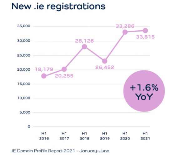 New .ie registrations in H1 2021 up 1.6% year-on-year